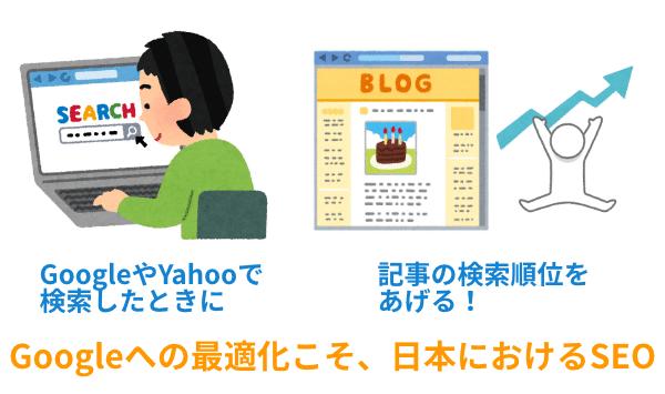 Googleへの最適化こそ、日本におけるSEO