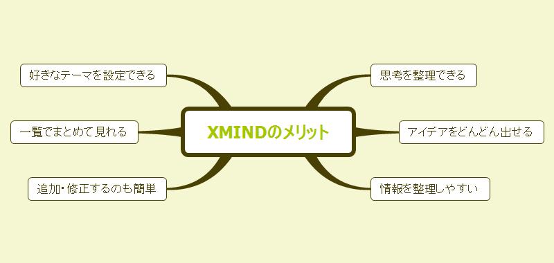 XMindのメリット