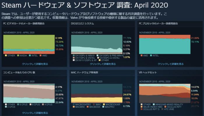 ハードウェア・ソフトウェアの統計