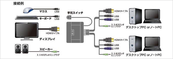 CPU切替器(KVM)の接続例