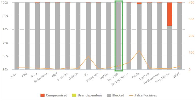 AV-Comparatives 調査結果